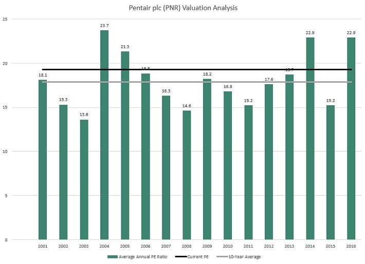 PNR Valuation
