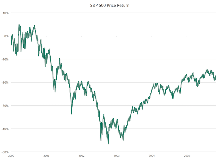S&P 500 Price Return for Technology Stocks Landing Page