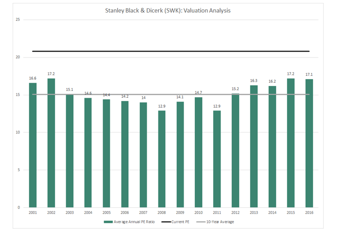 SWK Valuation