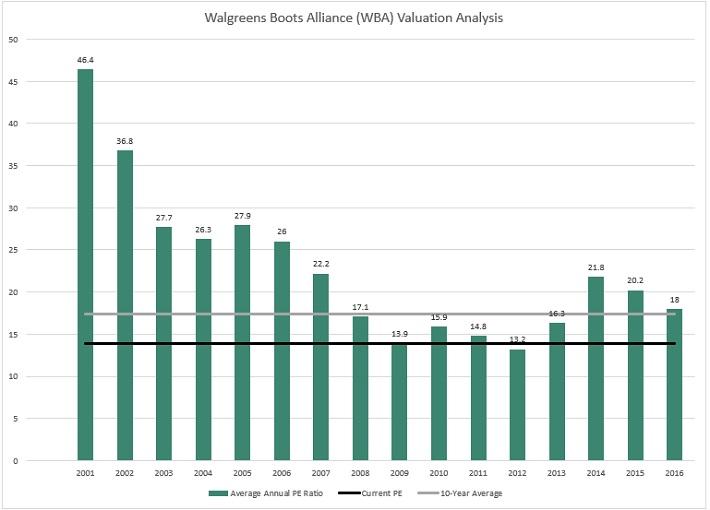 WBA Valuation