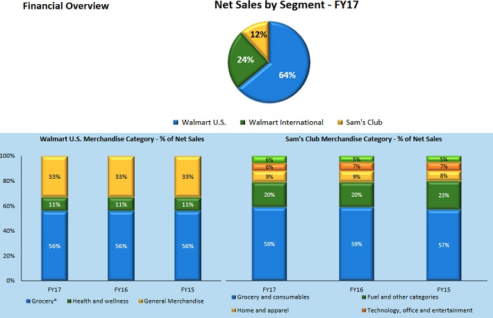 Wal-Mart Stores (WMT) Upgraded by ValuEngine to Buy