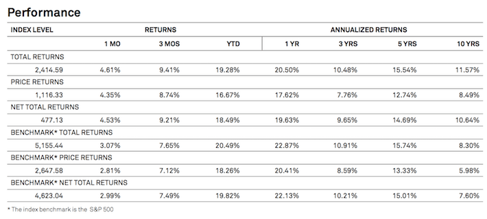 Dividend Aristocrats Historical Performance Table