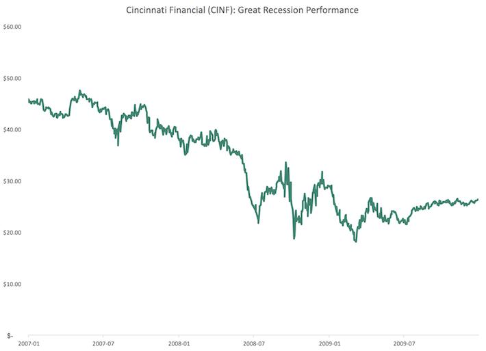 CINF Cincinnati Financial Great Recession Performance