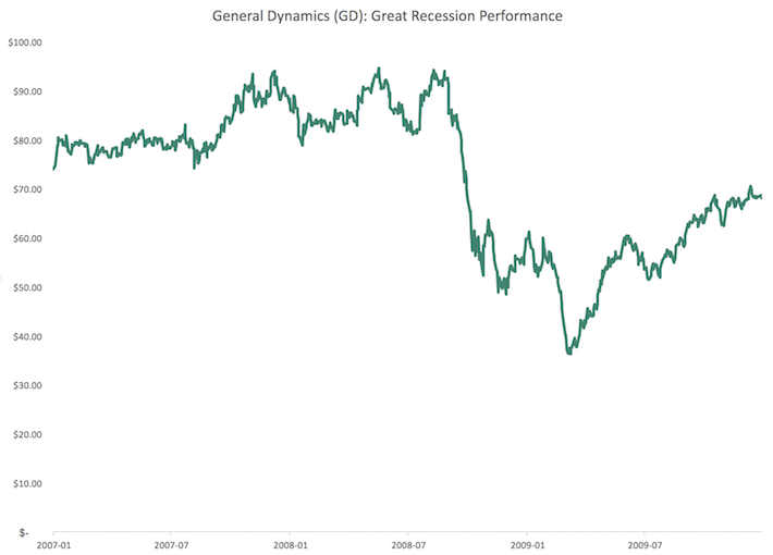 GD General Dynamics Great Recession Performance