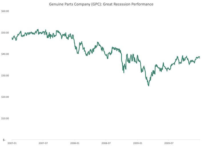 GPC Genuine Parts Co Great Recession Performanc
