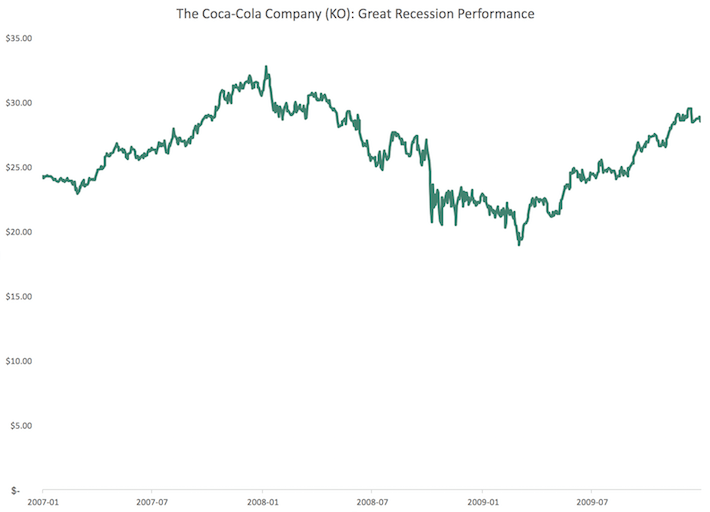 KO Coca-Cola Great Recession Performance