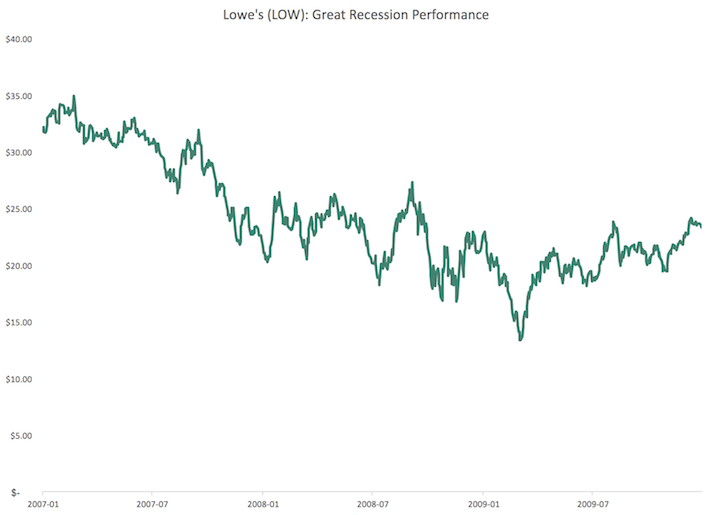 LOW Lowe's Great Recession Performance