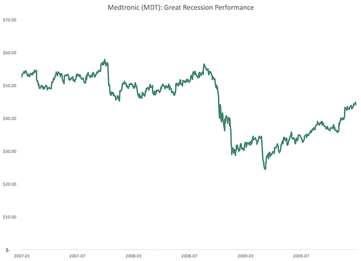 MDT Medtronic Great Recession Performance