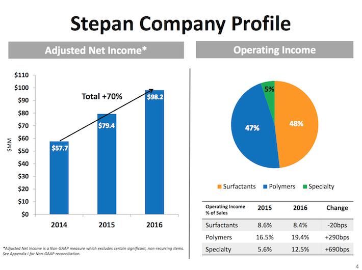 SCL Stepan Company Profile 2