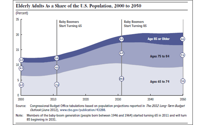 Elderly Adults Percent US Population