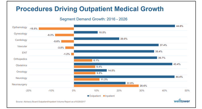 Outpatient Medical Growth