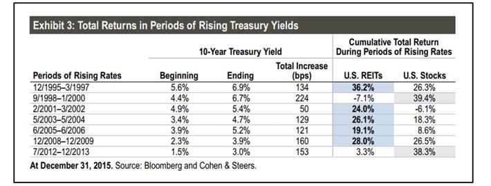 REIT Total Returns Rising Treasuries