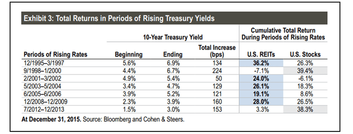 REIT Total Returns Rising Treasuries