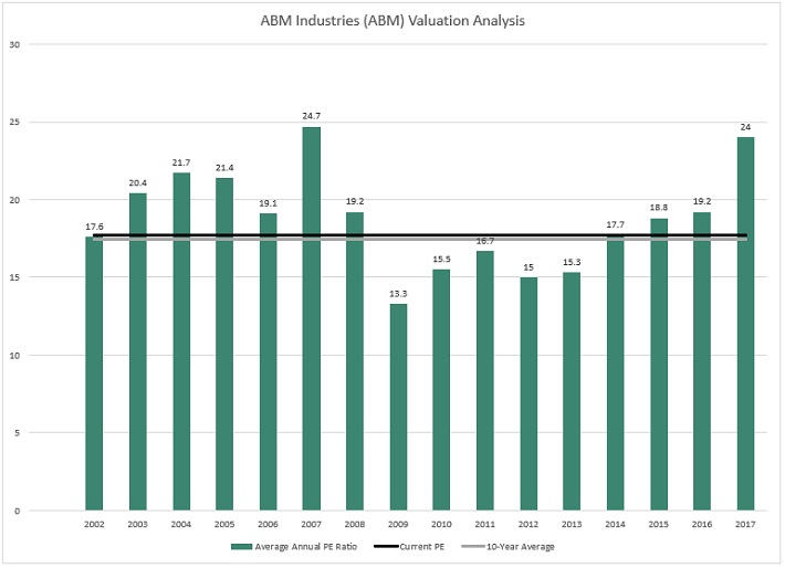 ABM Valuation