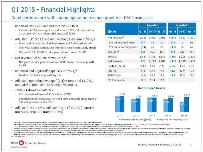 BMO - Q1 2018 Financial Highlights (cont'd)