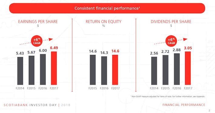 BNS - Consistent Financial Performance
