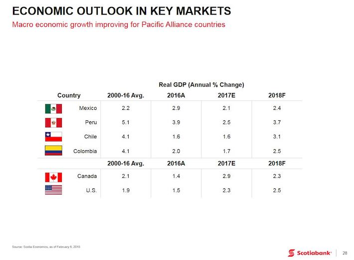 BNS - Economic Outlook in Key Markets