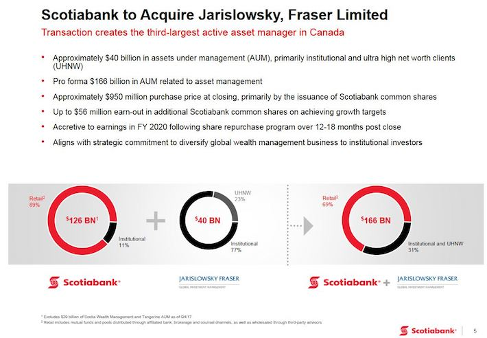 BNS - Jarislowsky Fraser Acquisition