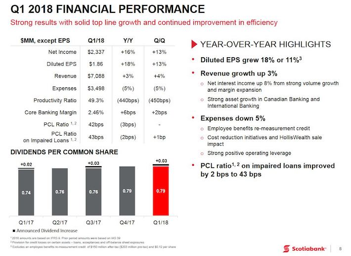 BNS - Q1 2018 Financial Performance