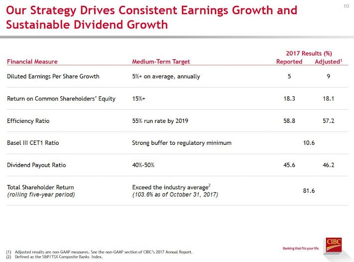 CM Strategy Drives Consistent EPS and Dividend Growth