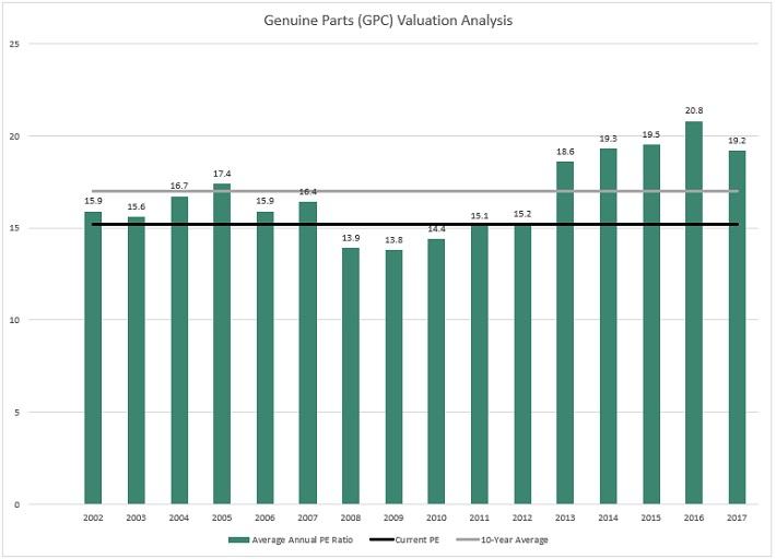 GPC Valuation