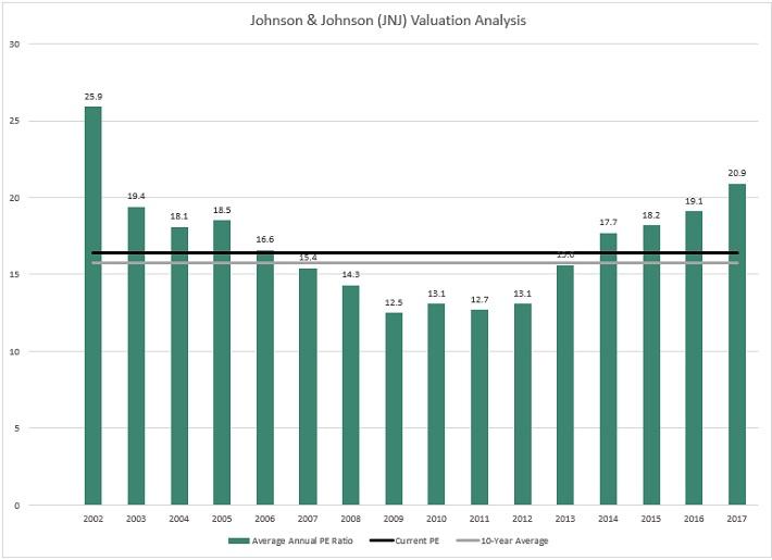JNJ Valuation