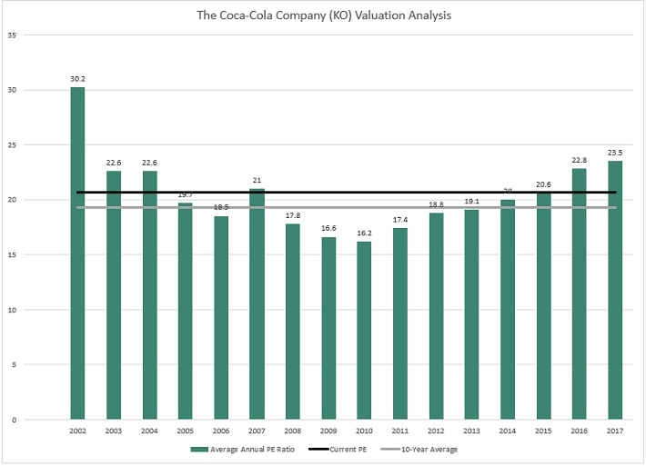 KO Valuation
