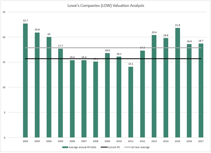 LOW Valuation