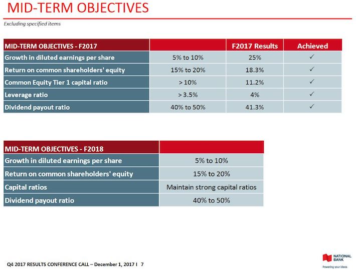 NA FY2018 Mid-Term Objectives