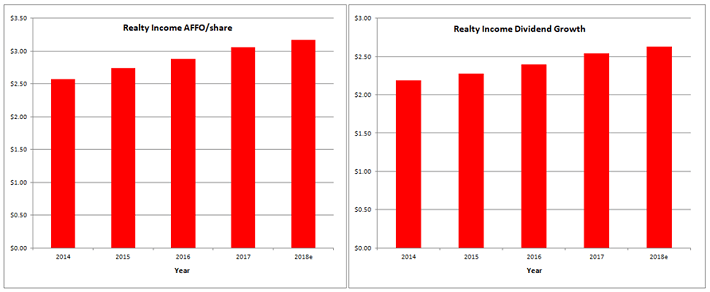 Realty Income AFFO Growth and Dividend Growth