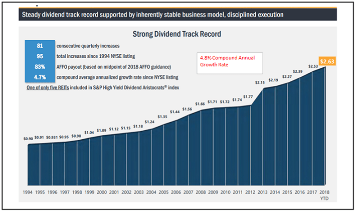 Realty Income Dividend Track Record
