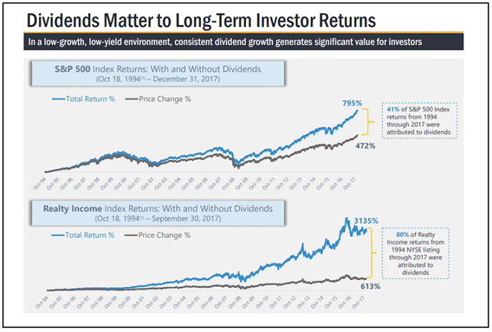 Realty Income Dividends Matter