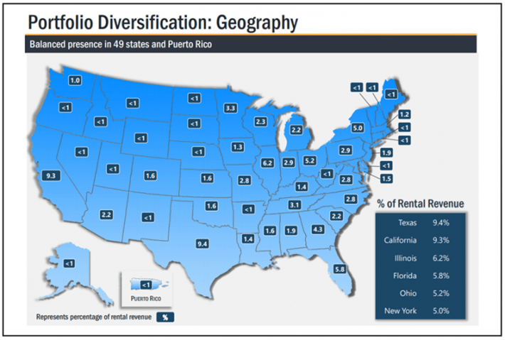 Realty Income Geographic Diversification