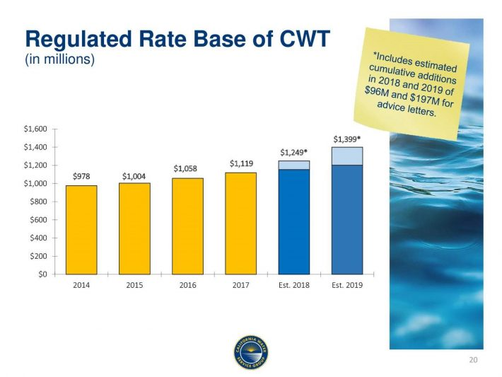 CWT Rate