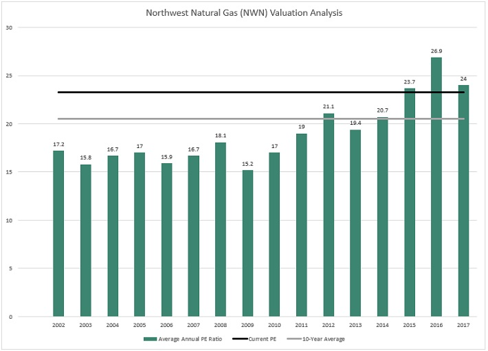 NWN Valuation