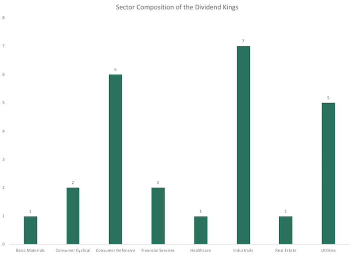 Sector Composition of the Dividend Kings