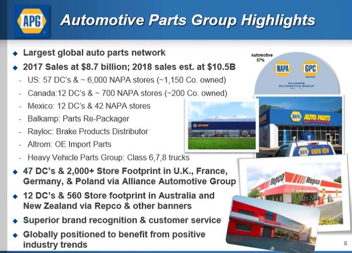 GPC Auto Parts