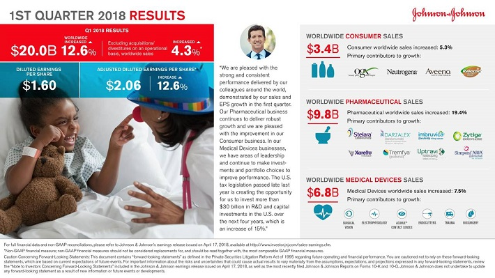 JNJ Earnings