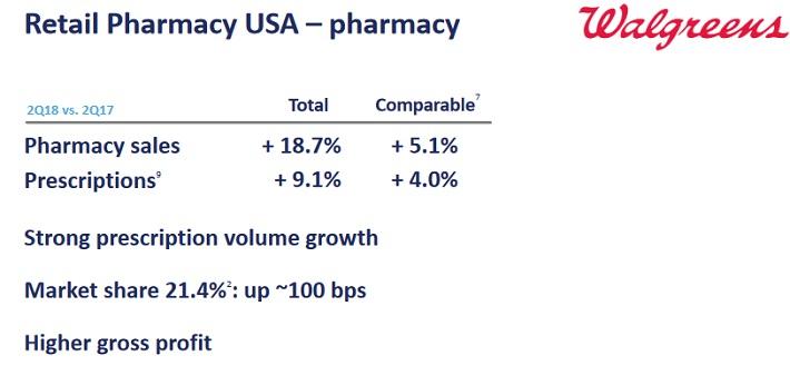 WBA Pharmacy