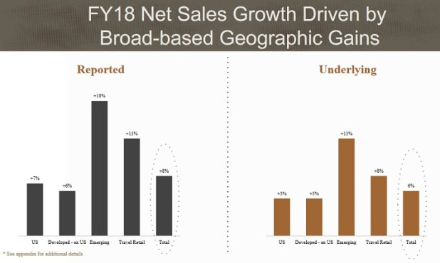 BFB    Sales