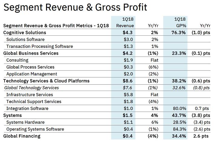 IBM Revenue and Gross Profit