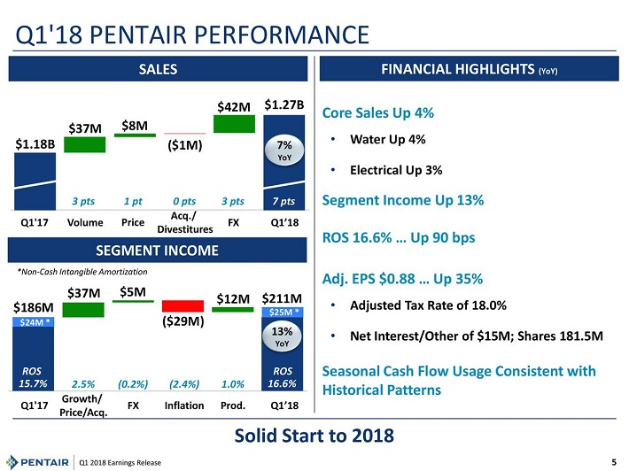 PNR Performance