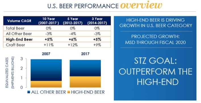 Take A Look: These 6 Alcoholic Beverage Stocks Are Ranked