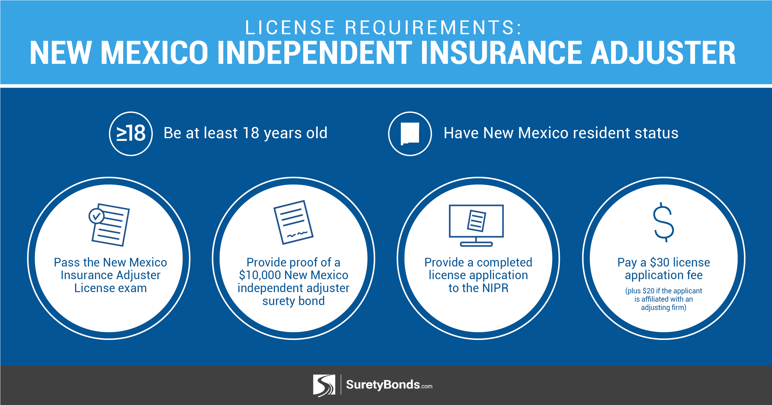 Pass the NM license exam, post a $10,000 surety bond, complete license application, and pay a $30 license fee.