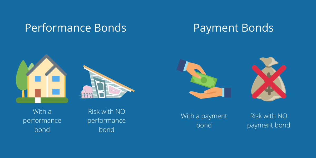 Performance bonds cover contracts, while payment bonds cover financials.