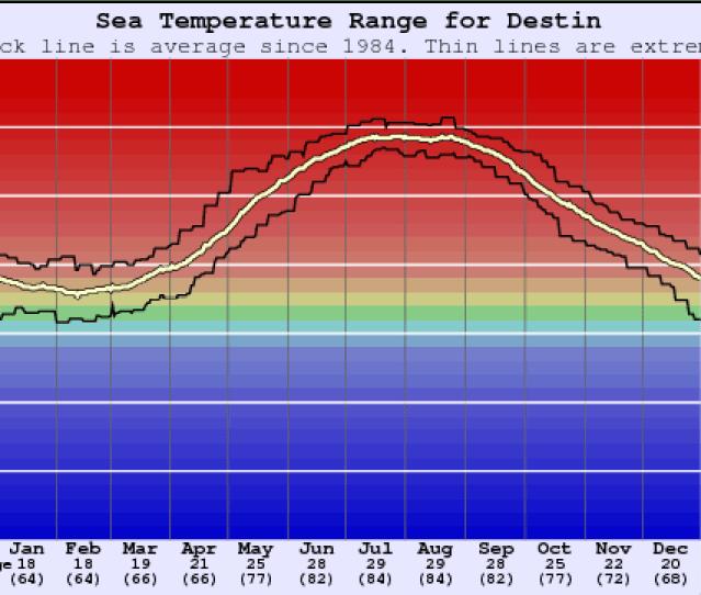 Destin Water Temperature Graph