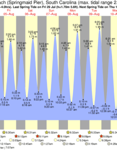 Tide graph for myrtle beach springmaid pier south carolina near ocean lakes surf also times  charts rh forecast