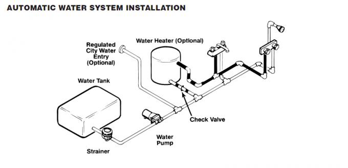 Automatic water system pump and manual demand pump with DC