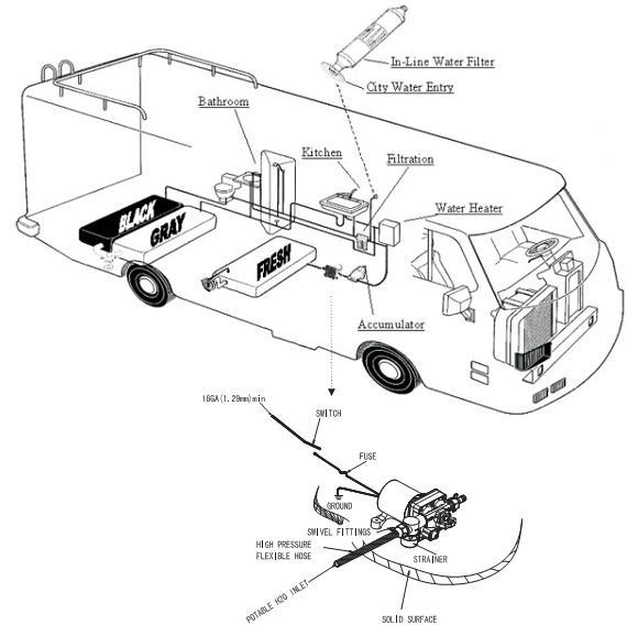 SURFLO FLOWKING Hi-Flow Electric Diaphragm Pump KDP-47 Series