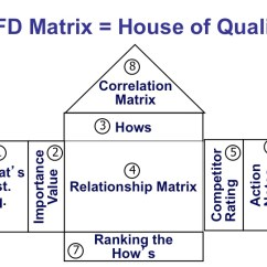 House Of Quality Six Sigma Diagram Ford Duraspark 2 Wiring Use A Sipoc For Your Next Project – The Healthcare Blog